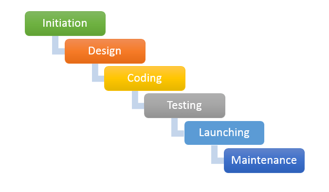 Product Development Life Cycle Diagram | Software Product Development Phases