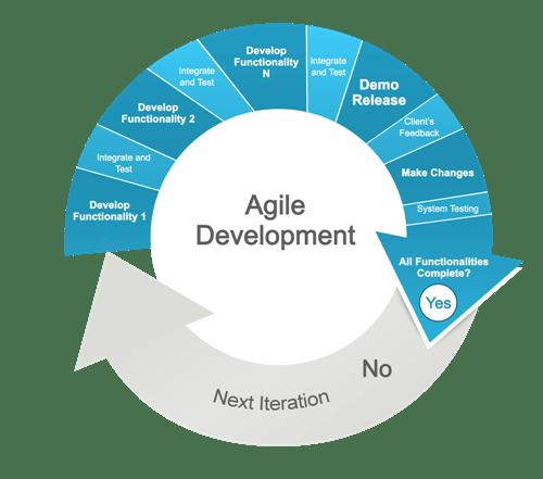 Custom software development for all needs.