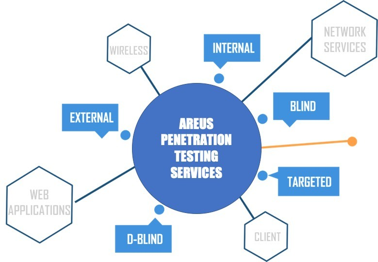 Areus-penetration-testing-services-company