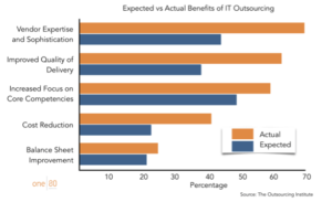 Expected vs actual benefits of Software Outsourcing