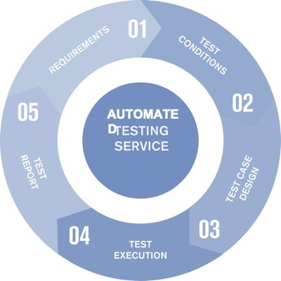 Automated testing services and solutions